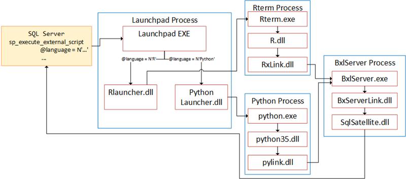 SQL Server 2019 Extensibility Framework & Java - Hello World