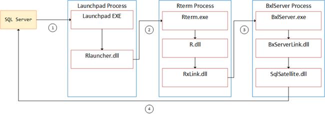 Microsoft SQL Server R Services - Internals XIX • Niels Berglund